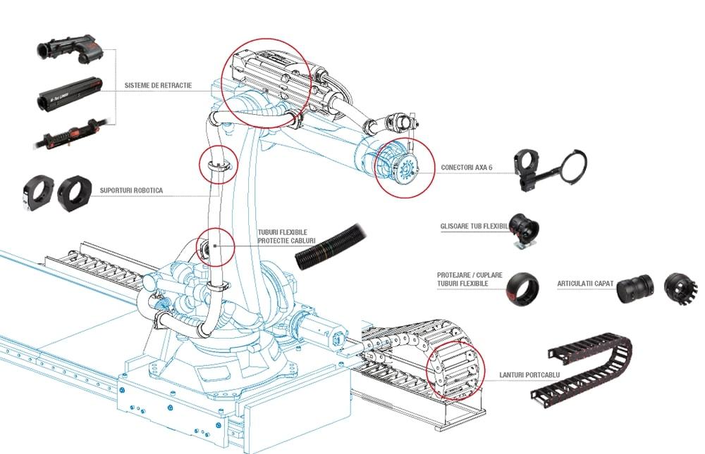 Solutii industria robotica, conector axa 1-6, fixare tuburi flexibile, articulatii capat copex, protectie si cuplare - Murrplastik Romania