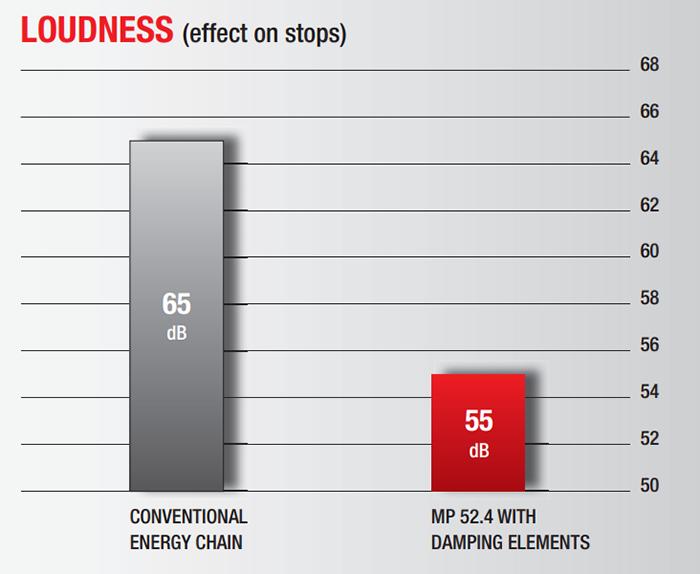 Reducerea zgomotului pana la 10 decibeli. lanturile portcablu faciliteaza o derulare mai silentioasa fata de cele conventionale